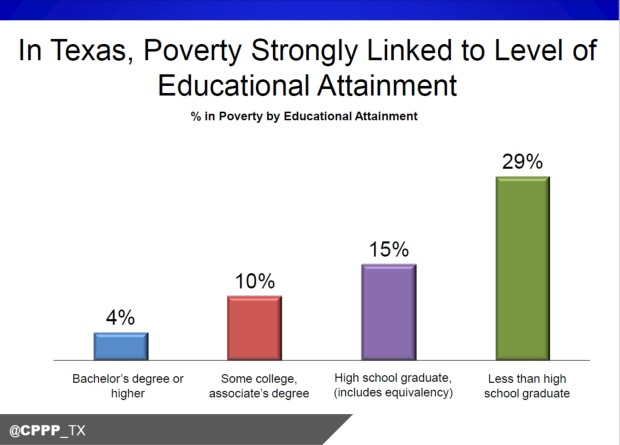 education_poverty_tx