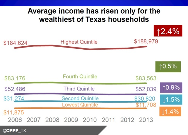 income_rise_tx