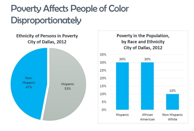 poverty_color_dallas