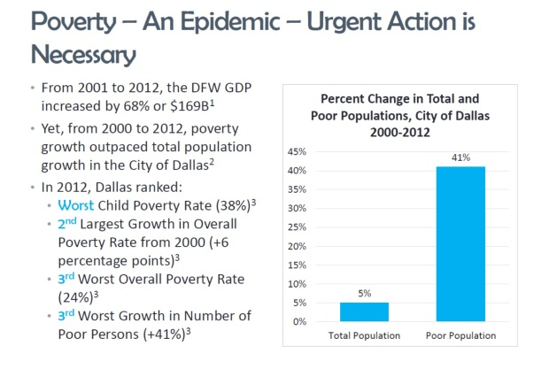 Poverty_increase_dallas