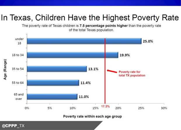 texas_child_poverty