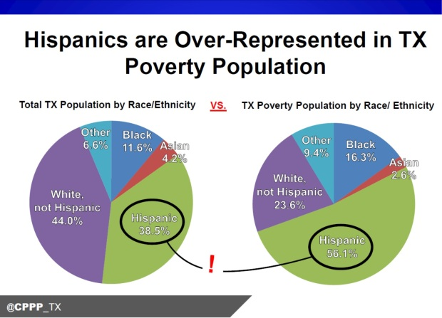 tx_hispanic_poverty